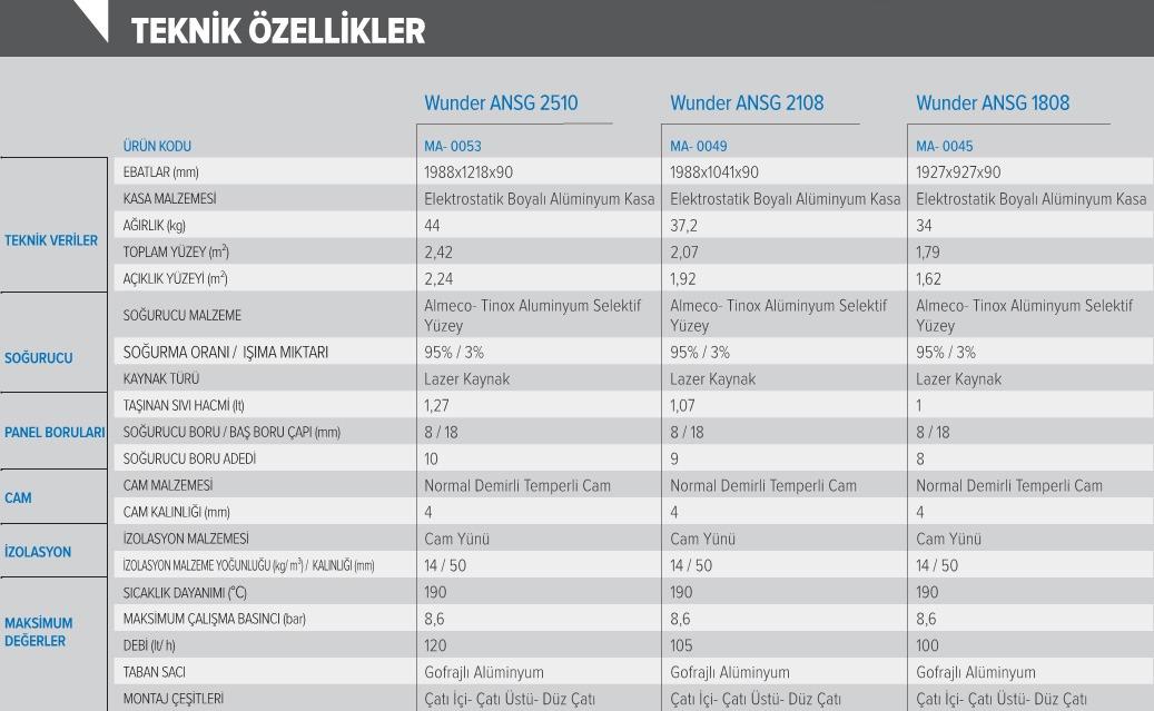 Solimpeks Wunder ANSG 1808-2108-2510 Güneş Paneli Teknik Özellikleri